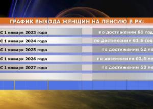Увеличение пенсионного возраста казахстанских женщин начнется с 2018 года Фото 24.kz