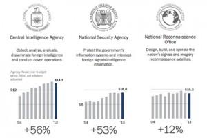 Сноуден рассекретил информацию о бюджете спецслужб США Инфографика The Washington Post