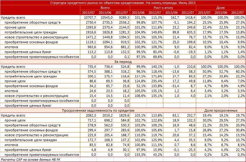 Банковский сектор снижает масштабы инвестиционного кредитования tabl