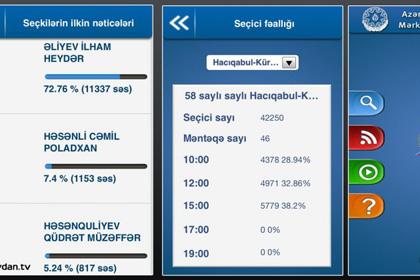 Результат выборов в Азербайджане заранее «слили» в соцсети Скриншот приложения для мобильных устройств с заранее опубликованными результатами выборов Изображение: официальная страница телеканала Meydan TV в Facebook