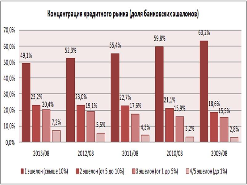 Трио крупнейших кредиторов Казахстана теряет концентрацию рынка под давлением конкурентов tablica