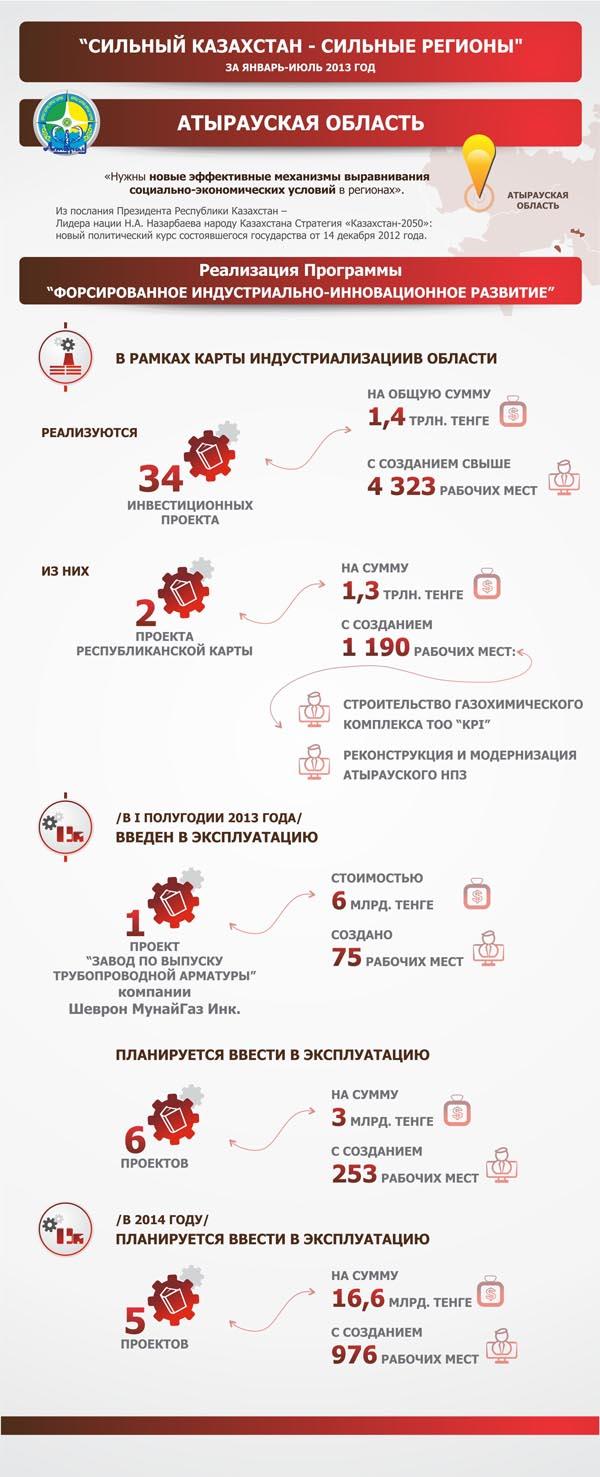 Инфографика: Реализация государственной программы ФИИР в Атырауской области infografika1