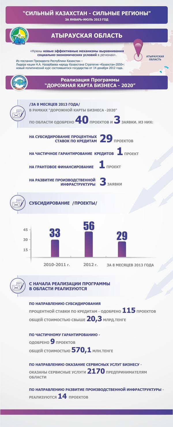 Инфографика: Реализация «Дорожной карты бизнеса - 2020» в Атырауской области infografika2