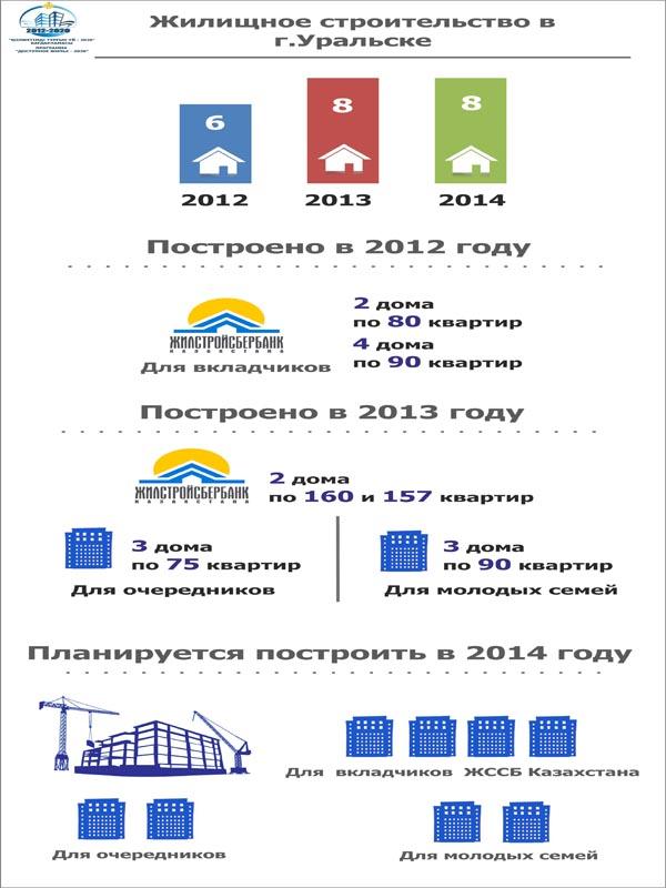 В Уральске в этом году сдадут 8 домов для очередников и молодых семей php