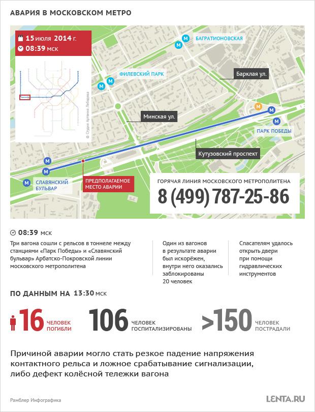 Число жертв в московском метро увеличилось (фото) Источник: Lenta.ru
