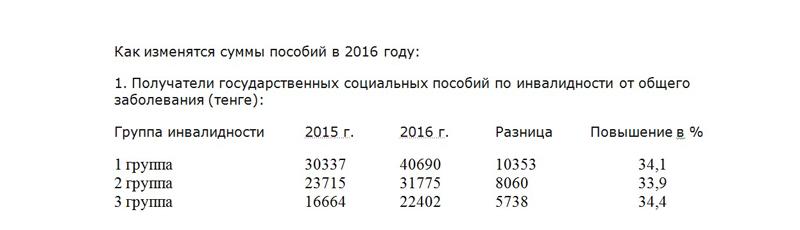 Более 80 тысяч пенсионеров ЗКО получат 9-процентную прибавку к пенсии tab1