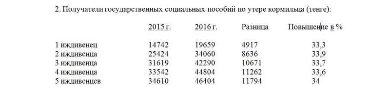 Новости Уральск - Более 80 тысяч пенсионеров ЗКО получат 9-процентную прибавку к пенсии tab2