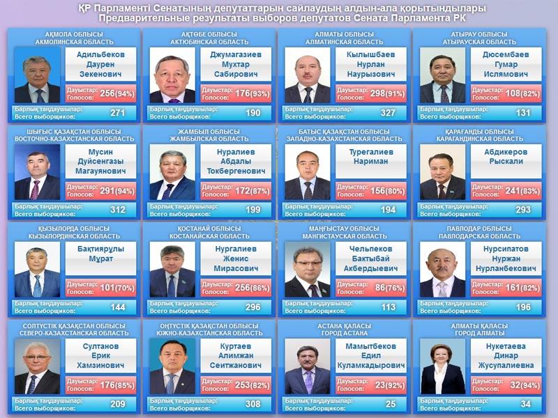 Новости - Итоги выборов депутатов сената Парламента РК подвел Центризбирком Фото с сайта www.election.gov.kz