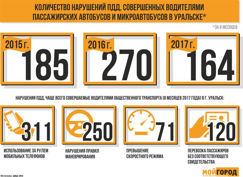 Новости Уральск - Тариф на проезд повысили. Что изменилось в автобусах Уральска?