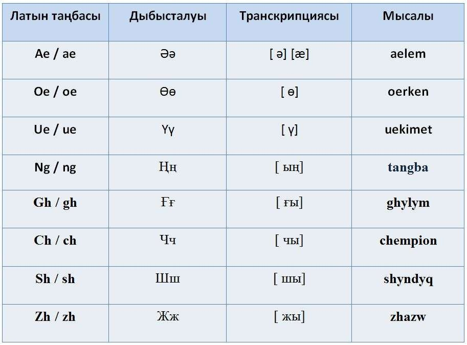 Новости - Казахский язык на латинице: разработчики показали, как 42 буквы уместили в 25