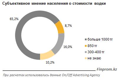 Новости - Жители Мангистауской области употребляют в 5 раз больше алкоголя, чем западноказахстанцы