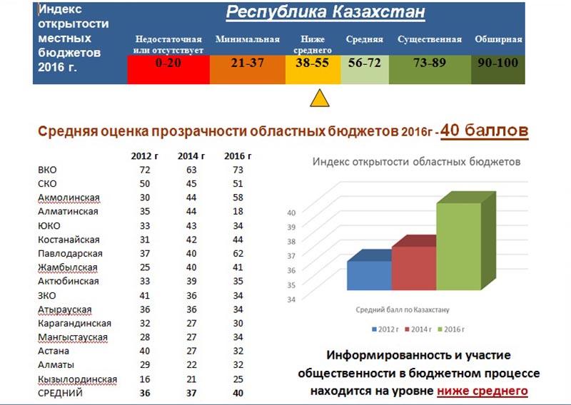 Новости Актобе - В Актюбинской области депутаты проводят онлайн-заседания