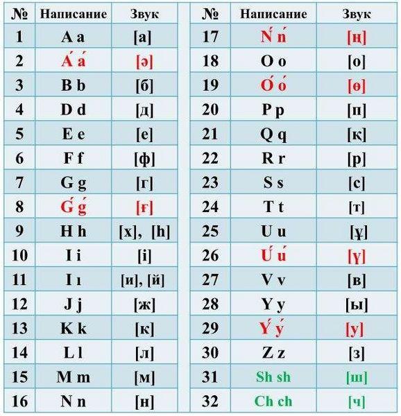 Новости - Нурсултан Назарбаев утвердил новый вариант казахского алфавита без апострофов