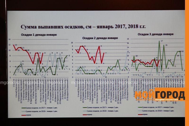 Новости Уральск - Уровень воды в реке Урал ожидается выше показателя 2017 года - ЧС Уральска