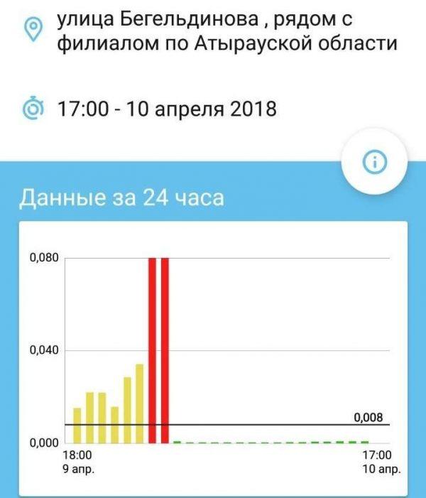 Превышение сероводорода в воздухе в 250 раз зафиксировано в Атырау