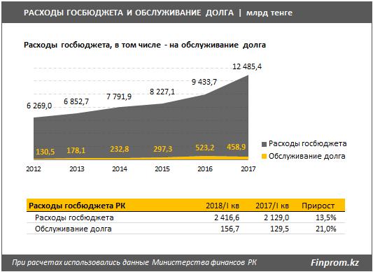 Новости - За 14 триллионов тенге перевалил госдолг Казахстана