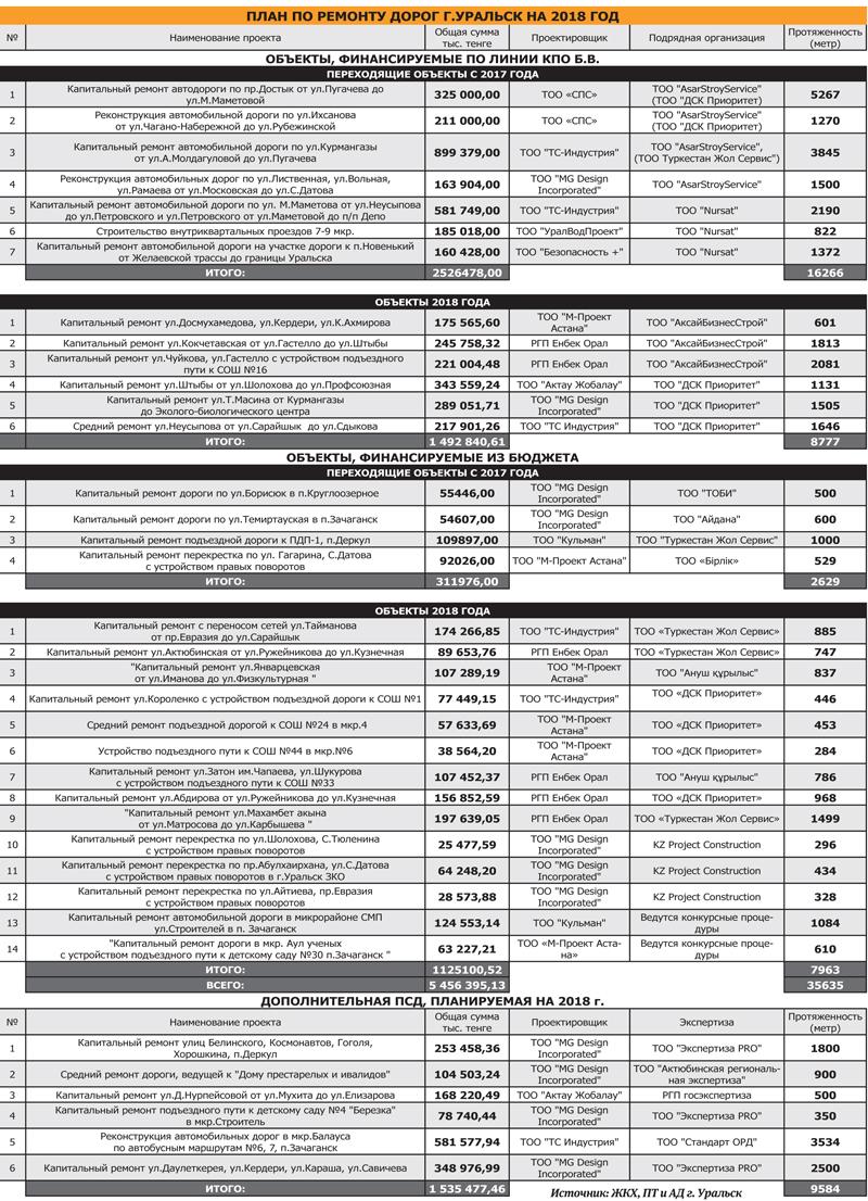 Новости Уральск - В Уральске ремонтируют автодороги на 50 улицах (инфографика)