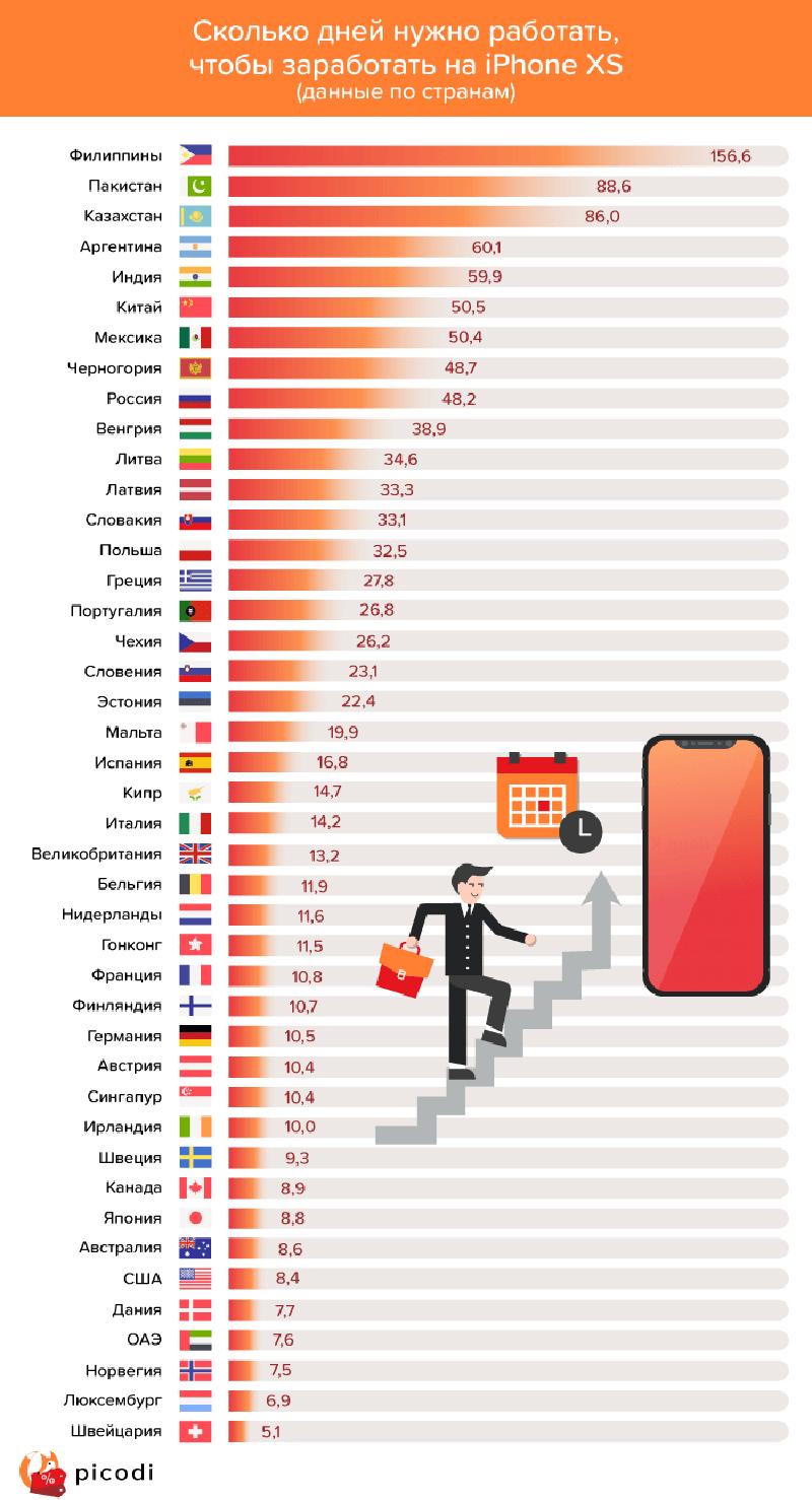 Новости - За сколько дней казахстанцы могут заработать на новый iPhone Xs