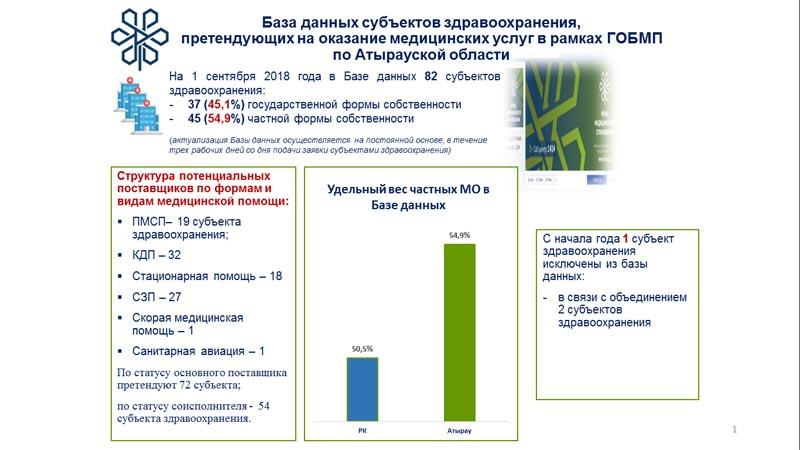 Новости Атырау - Медицина: как получить качественную помощь?