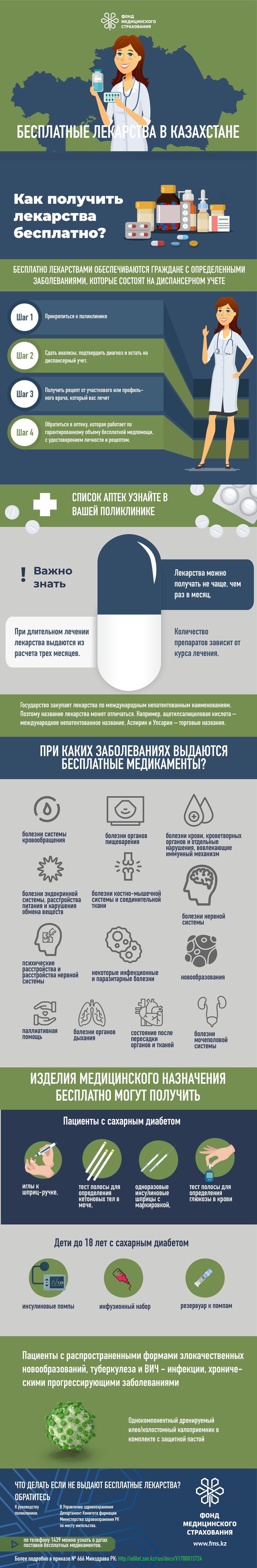 Новости Атырау - Для подтверждения получения бесплатных лекарств минздрав РК разошлет сообщения