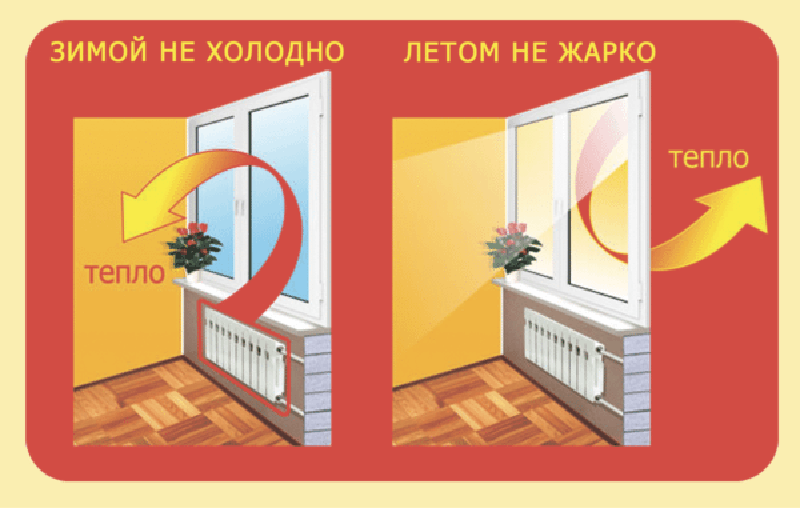 Новости Уральск - Как не ошибиться в качестве стеклопакетов
