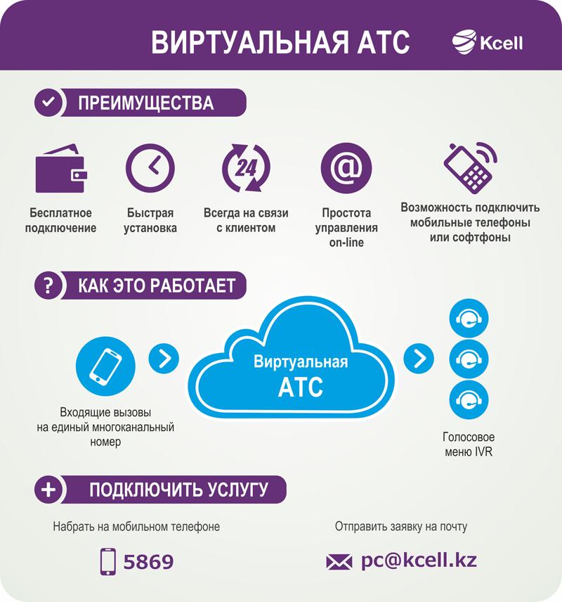 Новости Уральск - Коммуникационный центр для бизнеса: единый канал для компьютера, городского и мобильного телефонов