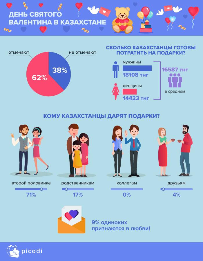 Новости - О чем мечтают женщины и чего хотят мужчины в День всех Влюбленных