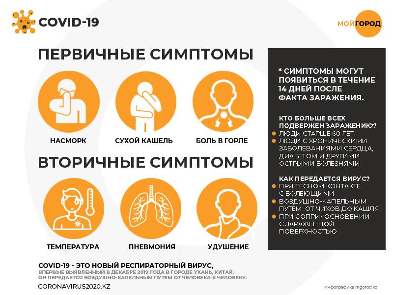 В Казахстане 20 больных COVID-19 находятся в тяжелом состоянии 80 заболевших COVID-19 выявлено в ЗКО