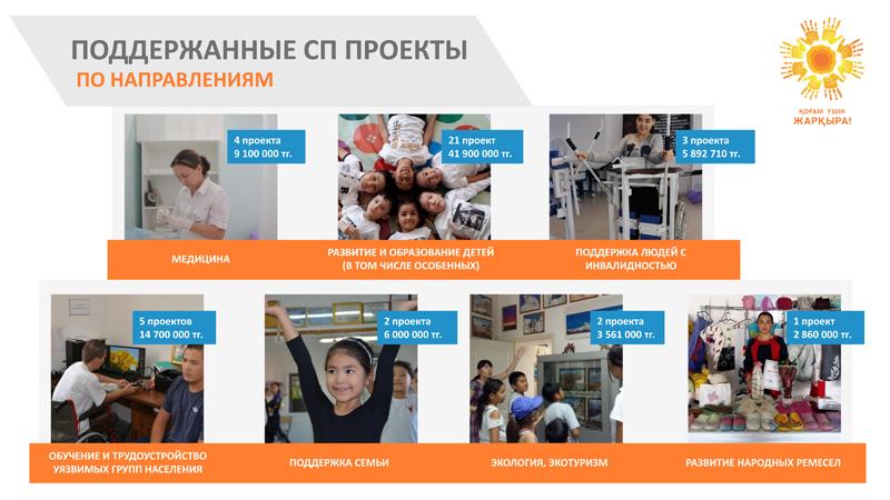 Итоги 5-летней поддержки социальных предпринимателей в Атырауской области Итоги 5-летней поддержки социальных предпринимателей в Атырауской области