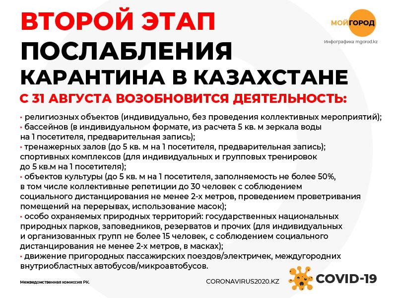 Второй этап послаблений карантина: бассейны и культурные объекты откроют в Казахстане Второй этап послаблений карантина: бассейны и культурные объекты откроют в Казахстане