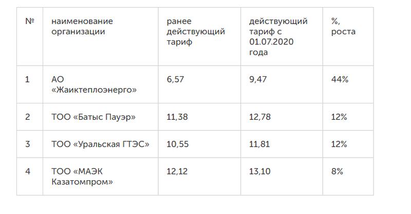 Слушания по повышению тарифа на электроэнергию пройдут в Уральске Слушания по повышению цены на электроэнергию пройдут в Уральске