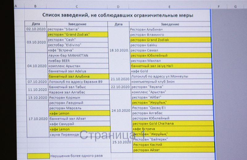 Опубликован список заведений Уральска, нарушавших ограничительные меры Опубликован список заведений Уральска, нарушавших ограничительные меры