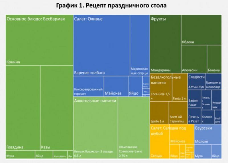 Среднюю стоимость новогоднего стола казахстанцев подсчитали в Нацбанке Среднюю стоимость новогоднего стола казахстанцев подсчитали в Нацбанке
