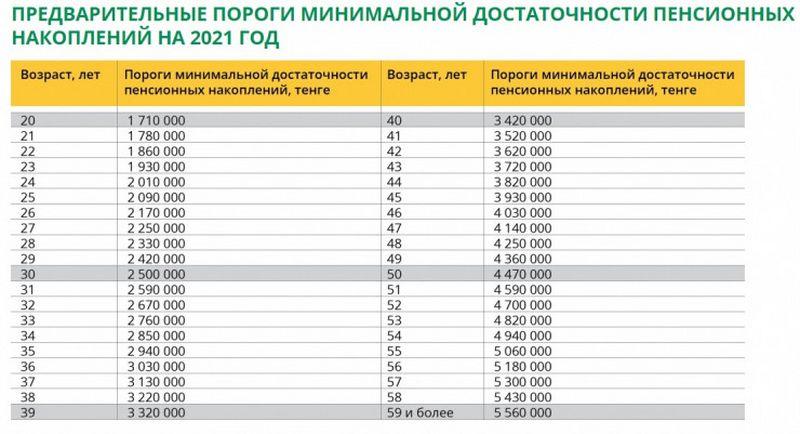 Новый порог достаточности для снятия пенсионных опубликовал ЕНПФ Новый порог достаточности для снятия пенсионных опубликовал ЕНПФ