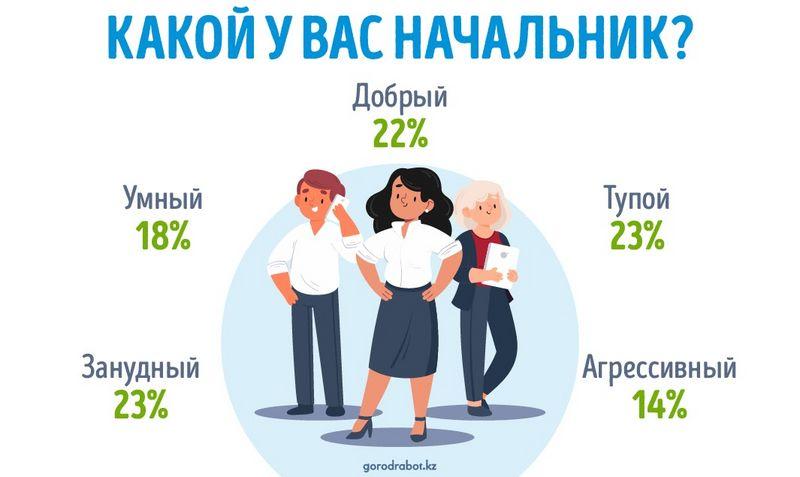 60% опрошенных казахстанцев невысокого мнения о своих руководителях 60% опрошенных казахстанцев невысокого мнения о своих руководителях