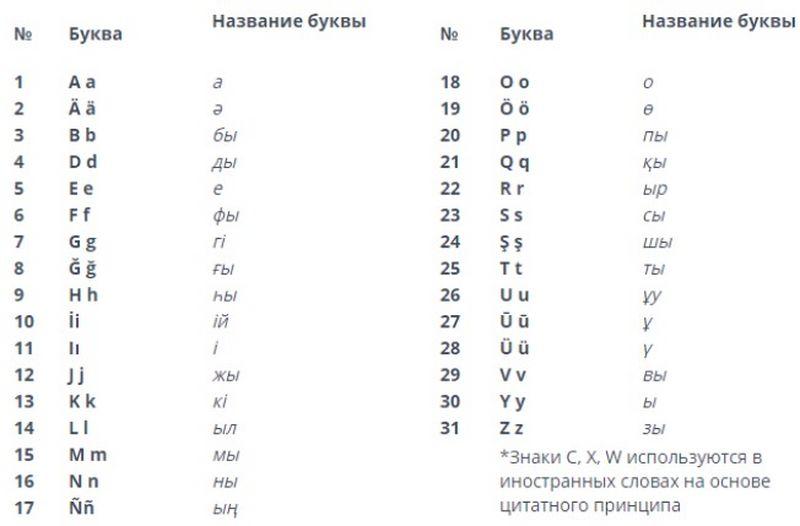 Новый вариант казахского алфавита на латинице представили для публичного обсуждения Новый вариант казахского алфавита на латинице представили для публичного обсуждения