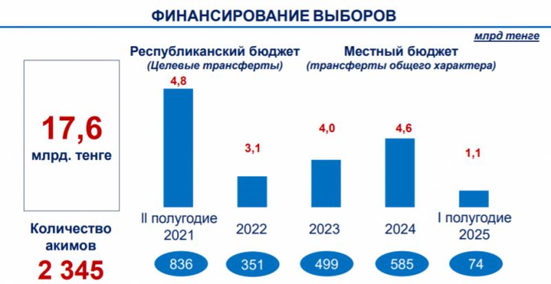 На выборы акимов в Казахстане понадобится более 17 миллиардов тенге На выборы акимов в Казахстане понадобится более 17 миллиардов тенге