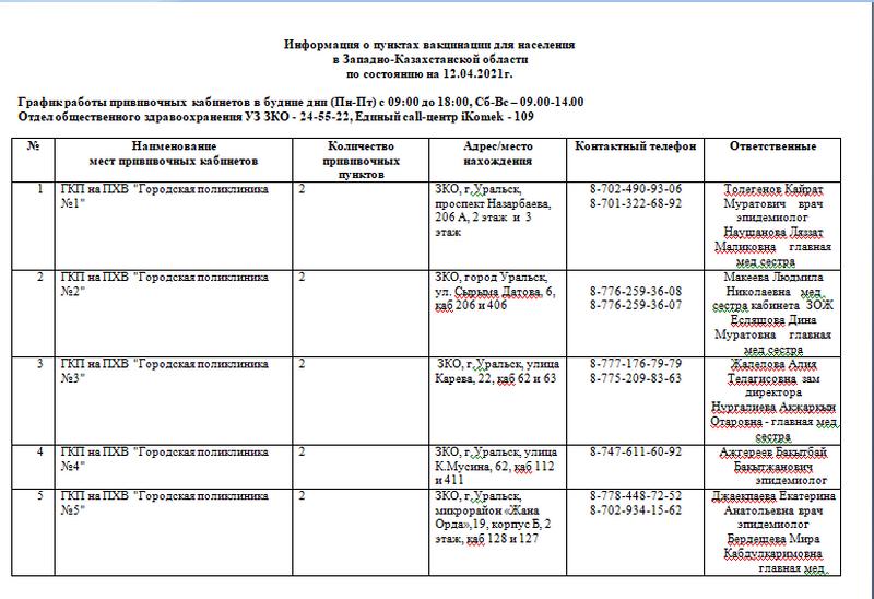 Где жители ЗКО могут получить вакцину от COVID-19 Где жители ЗКО могут получить вакцину от COVID-19