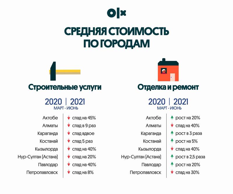 Строительные услуги в Казахстане подешевели в 4 раза Строительные услуги в Казахстане подешевели в 4 раза